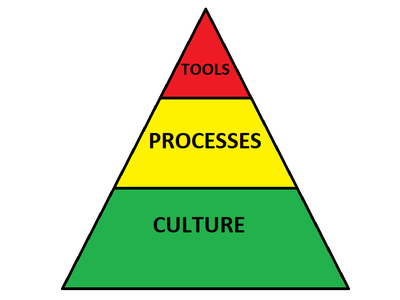 Triangle with culture as the foundation, policy in the middle, and tools at the top